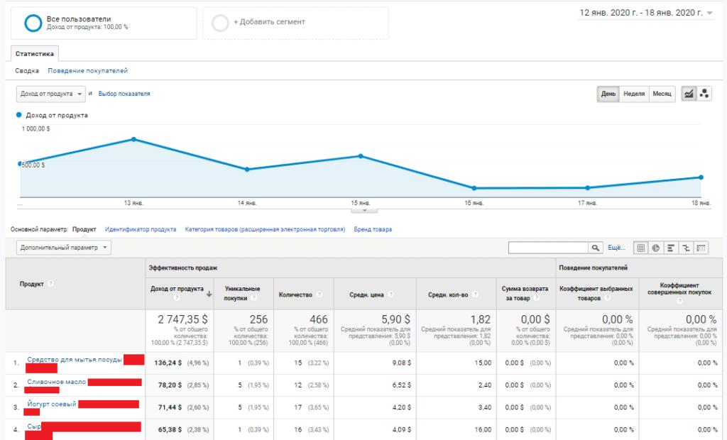 эффективность товаров электронной торговли в Google Analytics