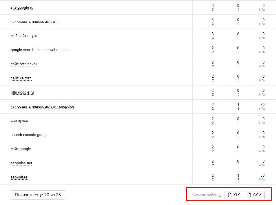 Выгрузка поисковых запросов в XLS или CSV в Yandex Webmaster