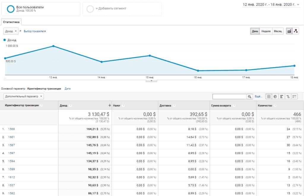 Эффективность заказов электронной торговли в Гугл Аналитикс