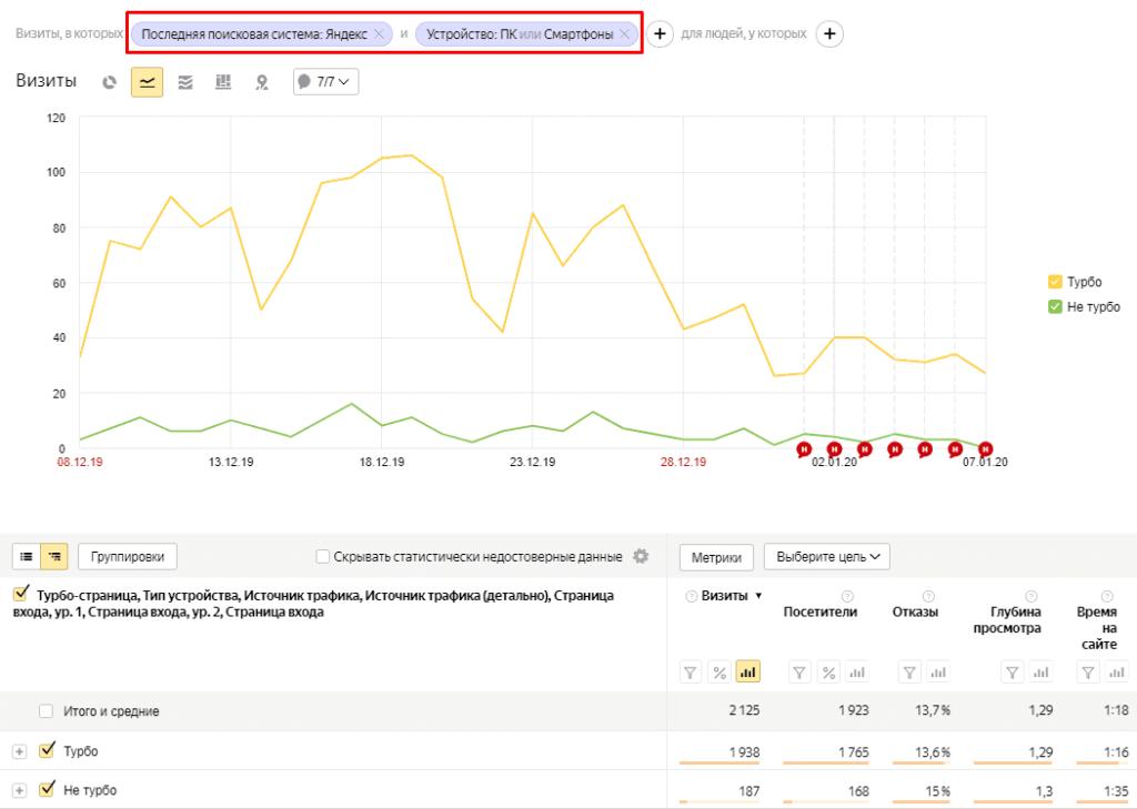 Фильтрация трафика в отчете по турбо-страницам в Яндекс.Метрике