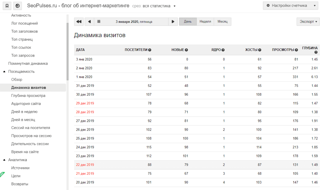 Отчет динамика визитов в Top.Mail.ru
