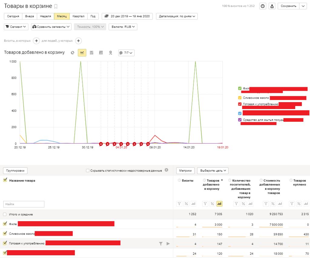 Товары в корзине электронной коммерции в Yandex Metrika