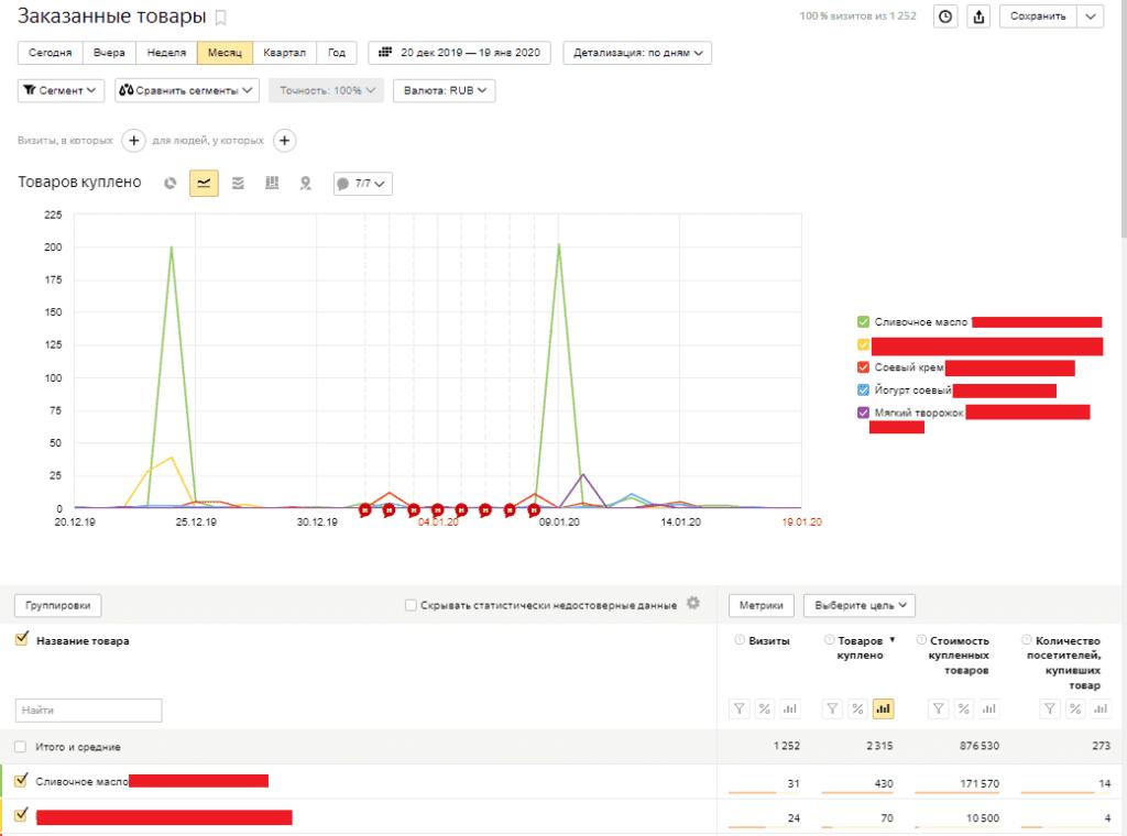 Отчет заказанные товары электронной коммерции в Яндекс.Метрике
