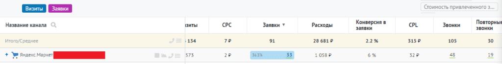 Результаты работы Яндекс.Маркета