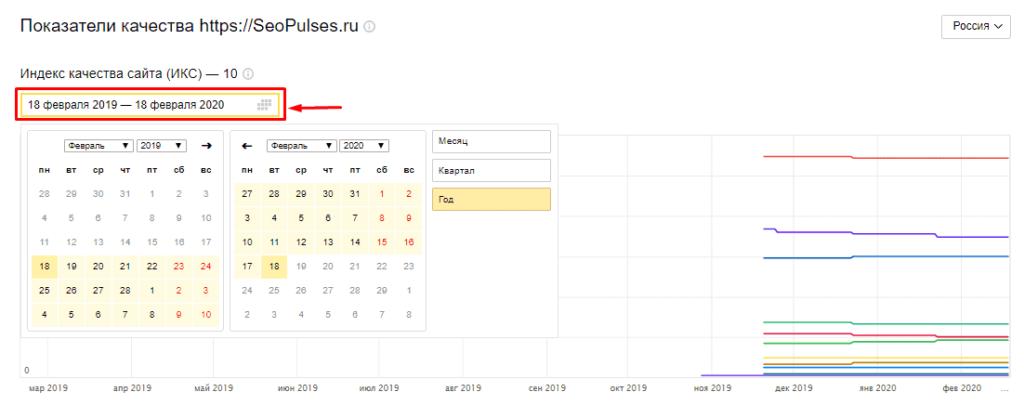 Выбор времени для графика показателей качества и ИКС в Яндекс Вебмастер