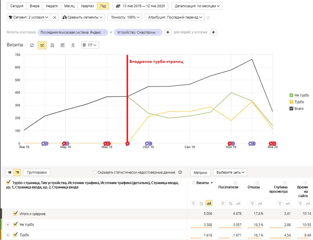 Результаты внедрения турбо-страниц в Яндекс.Метрике
