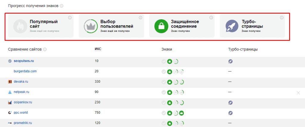 Прогресс получения знаков в Яндекс.Вебмастер