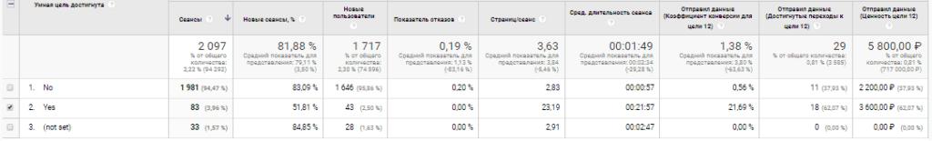 Пример работы умных целей в Google Analytics