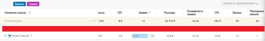 Начальные результаты Яндекс.Маркета