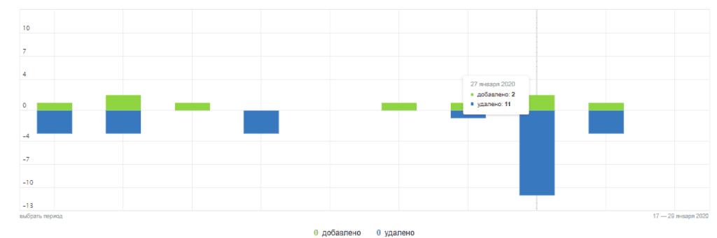 График с новыми и удаленными страницами в поиске в Яндекс Вебмастер