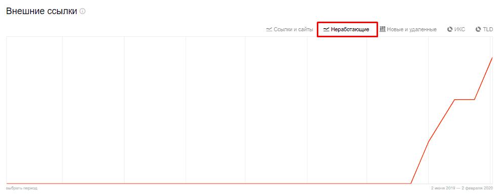 График по неработающим внешним ссылкам в Яндекс Вебмастер