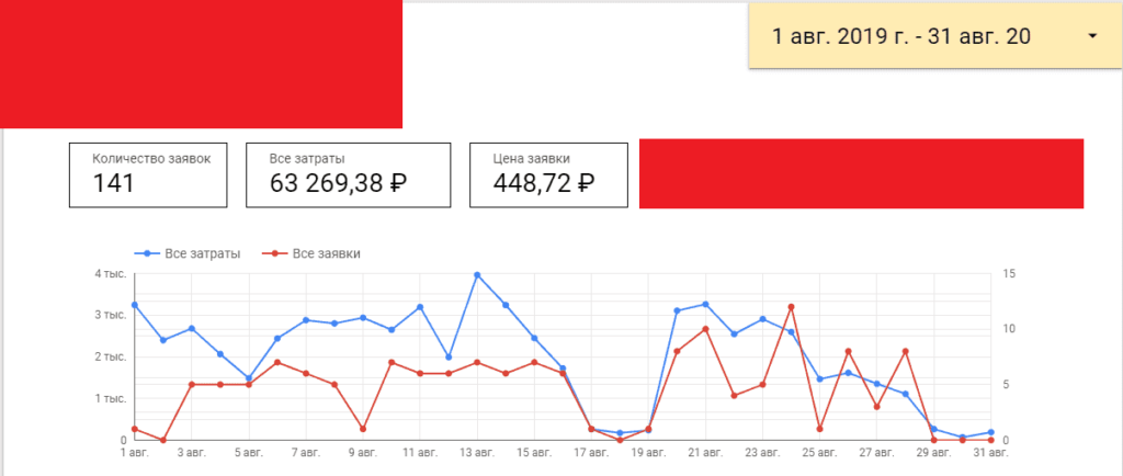 Результаты работы с интернет-магазином плитки за август