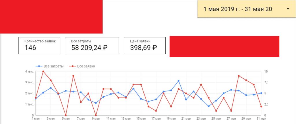 Результаты работы с интернет-магазином плитки за май
