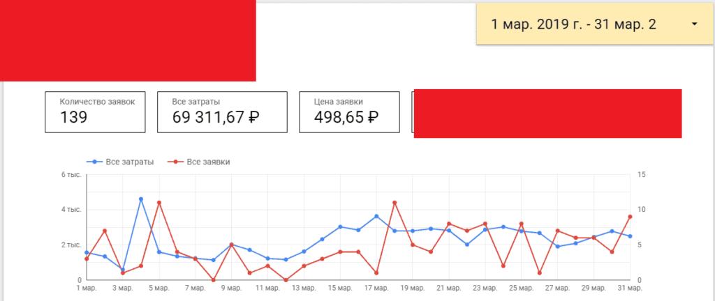 Результаты работы с интернет-магазином плитки за март