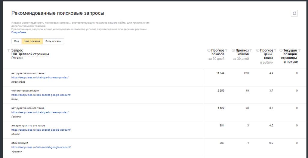 Найденные рекомендованные запросов из Яндекс.Вебмастер