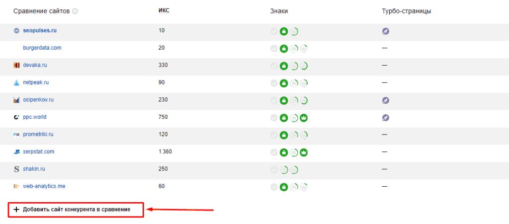 Кнопка с добавлением сайта конкурента в Яндекс.Вебмастер