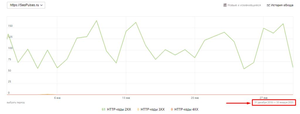 Переход в регулировку дат в графике со статистикой индексации в Yandex.Webmaster