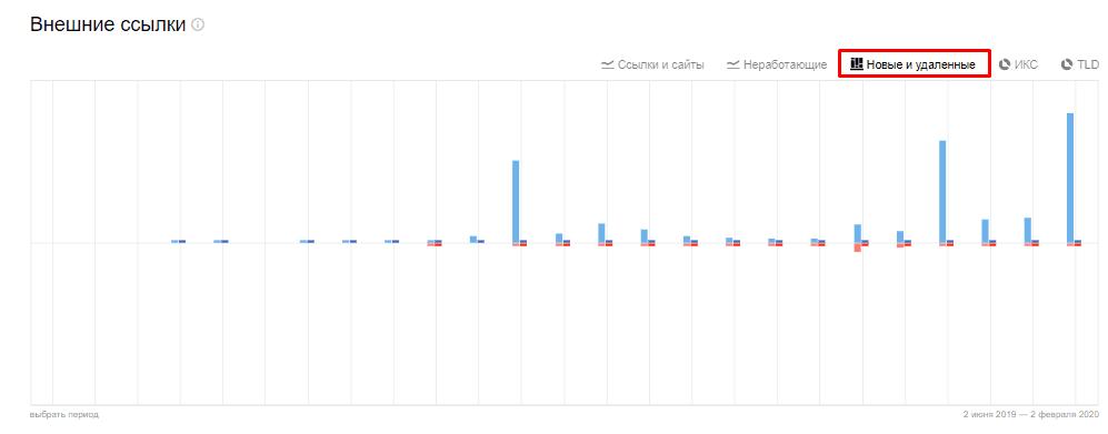 Диаграмма по новым и удаленным внешним ссылкам в Яндекс Вебмастер