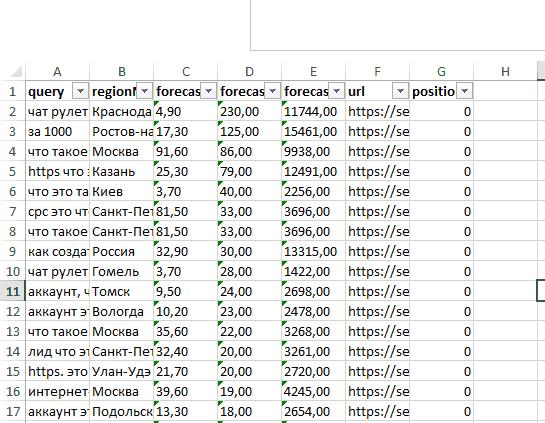 Пример скачанной таблицы с рекомендованными запросами из Яндекс.Вебмастер
