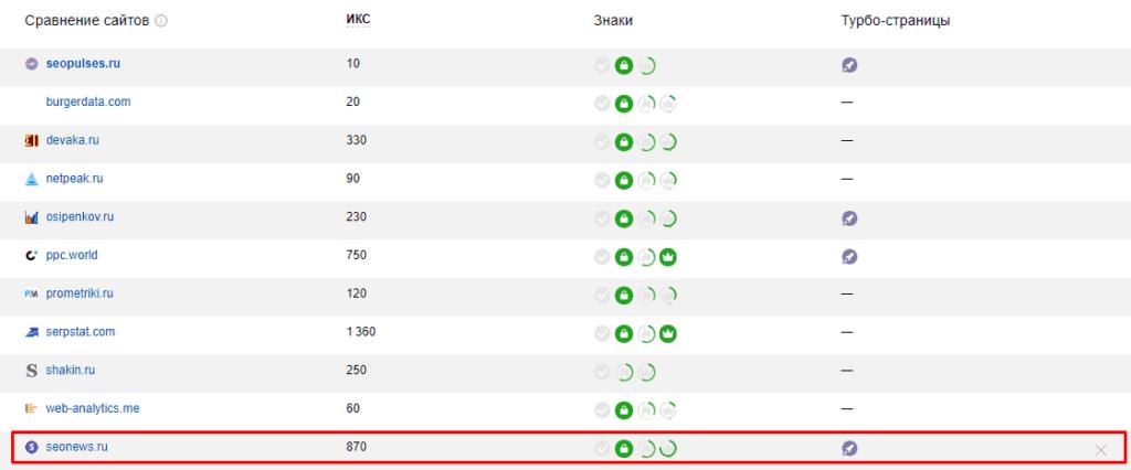 Добавленный конкурент в показателях качества в Yandex Webmaster