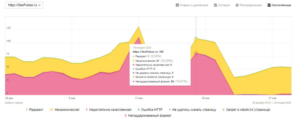 График с исключенными страницами в поиске в Яндекс Вебмастер