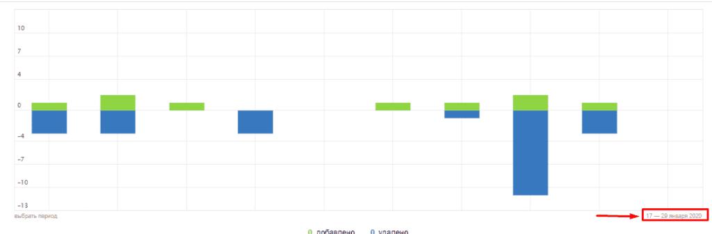 Переход в регулировку дат для анализа страниц в поиске в Яндекс Вебмастер