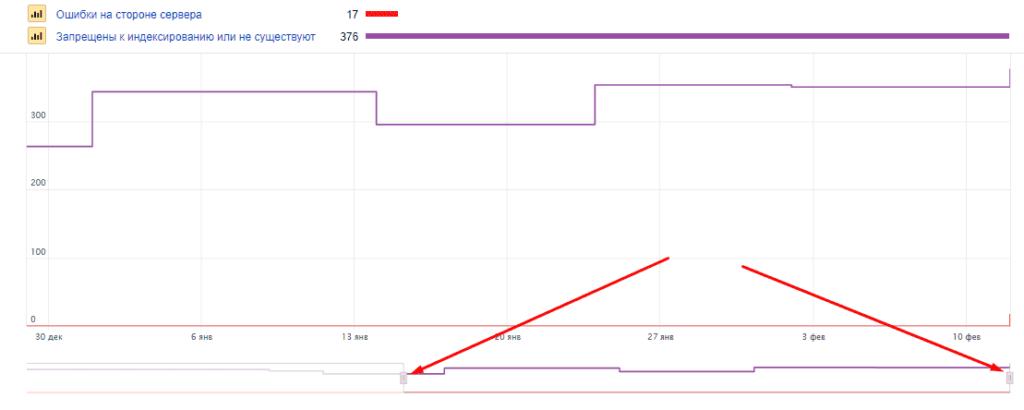Регулировка времени для битых ссылок в Яндекс.Вебмастер