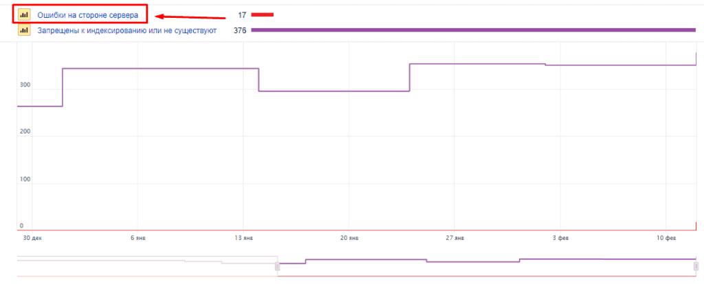 Переход в ошибки внутренних ссылок в Яндекс.Вебмастер