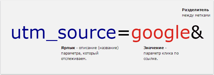 структура utm_source