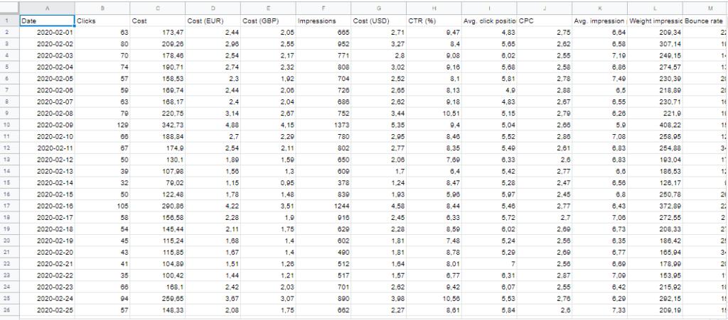 Созданная таблица с данными из Яндекс.Директ