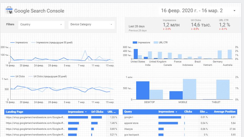 Базовый шаблон Search Console в Google Студия данных