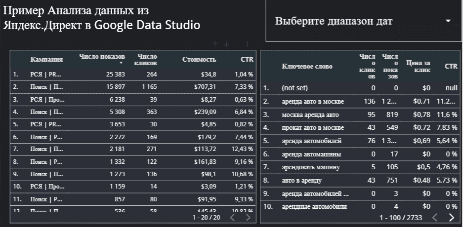 Пример отчета Яндекс.Директ в Google Data Studio