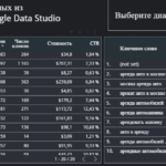 Яндекс.Директ в Google Data Studio: пошаговая инструкция