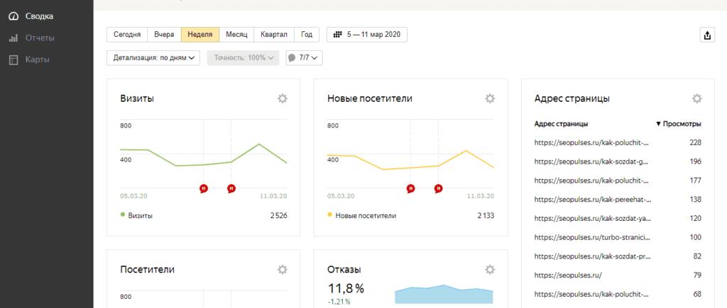 Просмотр посещаемости сайта с открытого счетчика Яндекс.Метрики