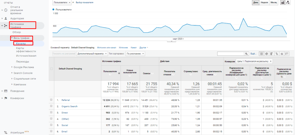 Каналы трафика по utm меткам в Google Аналитике