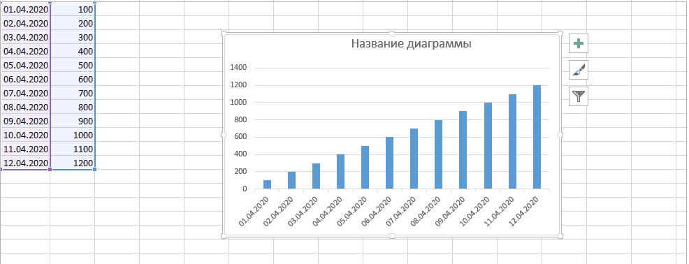 Визуализированные данные в Excel