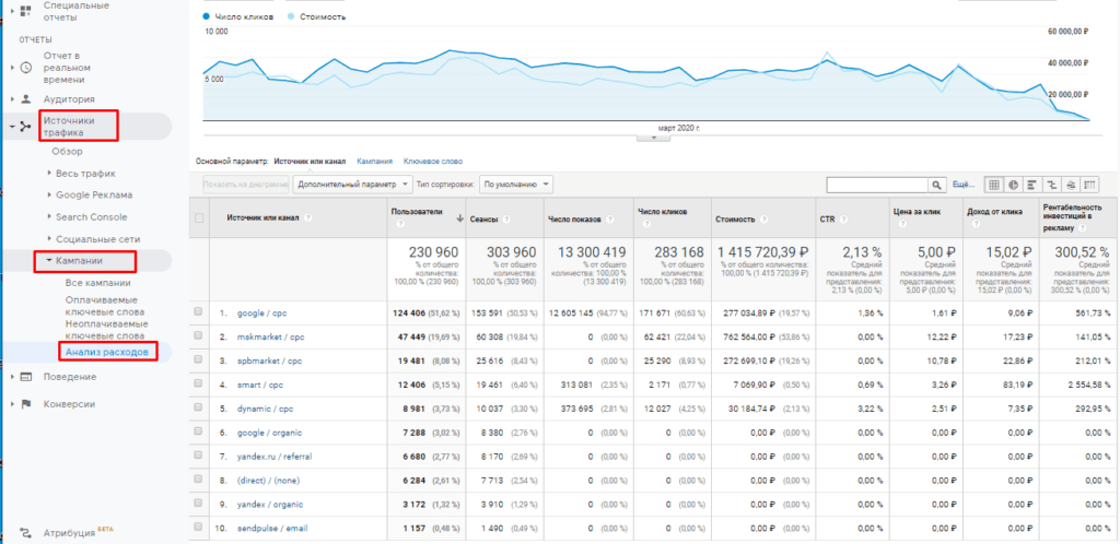 Источники трафика по utm меткам в Google Аналитике