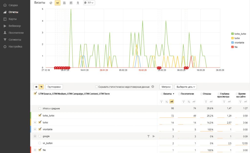 Отчет по utm меткам в Yandex Metrika