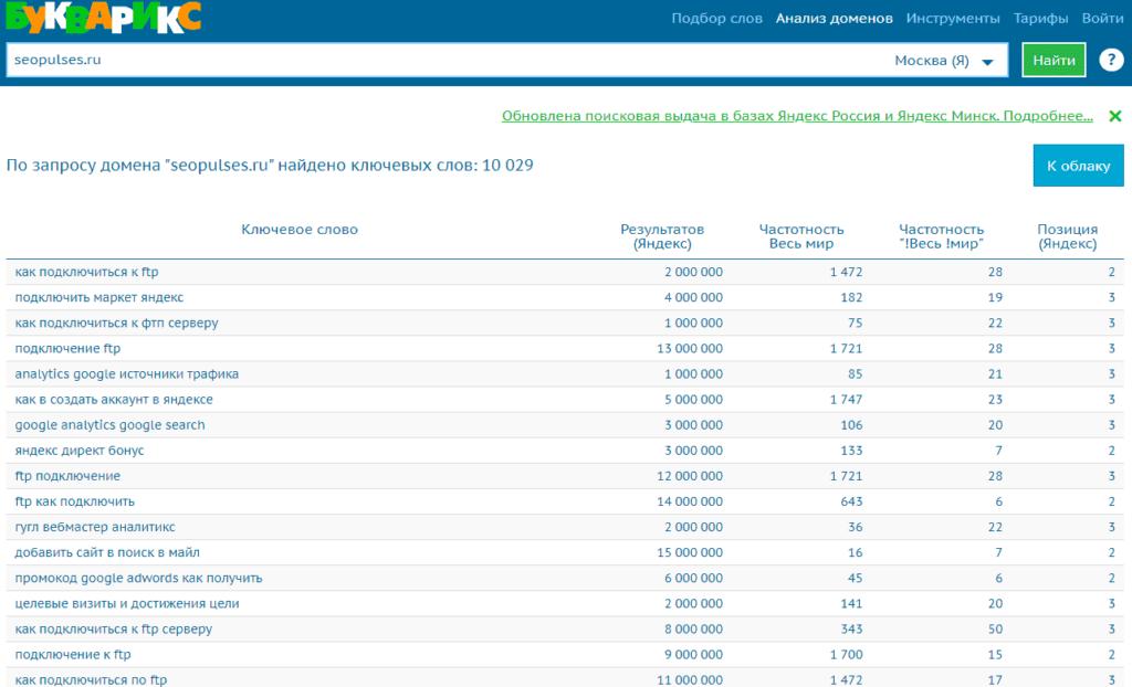 Массовая проверка позииций сайта в Bukvarix