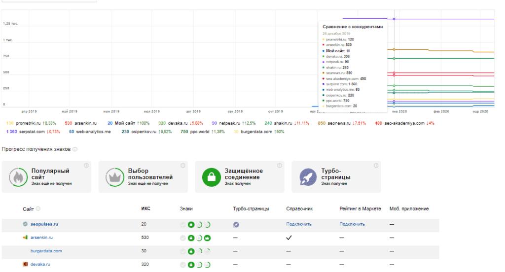Анализ ИКС конкурентов в качестве сайта в Яндекс.Вебмастере