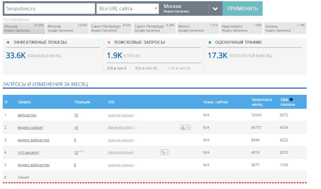 Массовая проверка позииций сайта в Megaindex