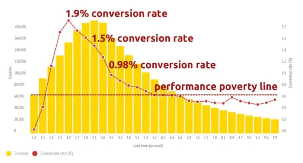 График влияния скорости загрузки сайта и конверсии
