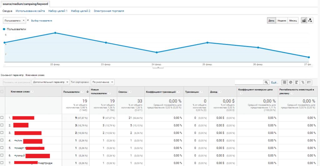 Отчет в Google Analytics с источниками, каналом, кампаниями и ключевыми словами