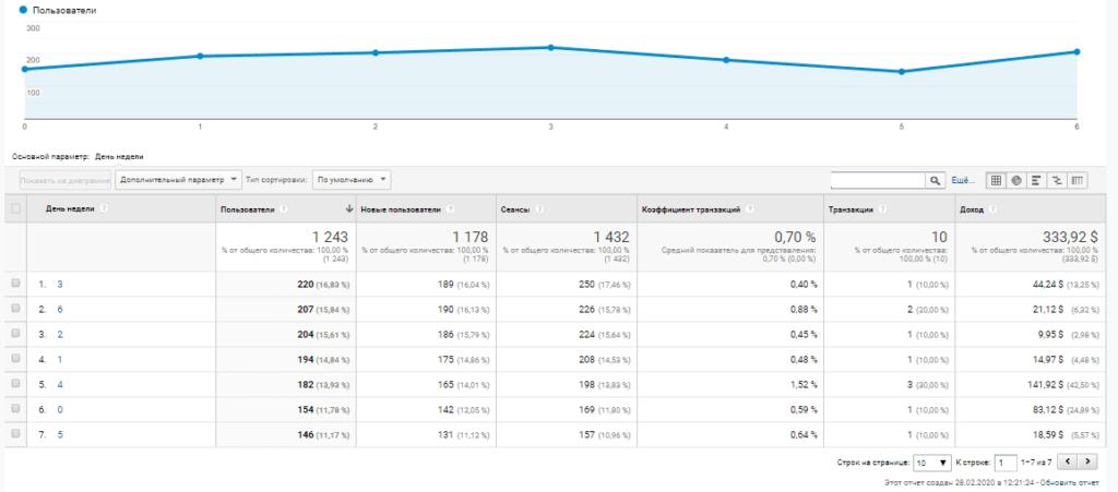 Отчет в Google Analytics с днями недели и временем суток