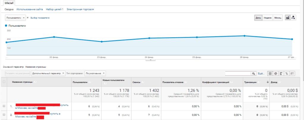Отчет в Google Analytics с заголовком и URL входа
