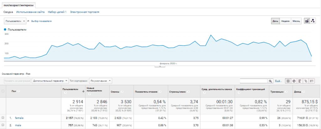 Отчет в Google Analytics с полом, возрастом и интересами