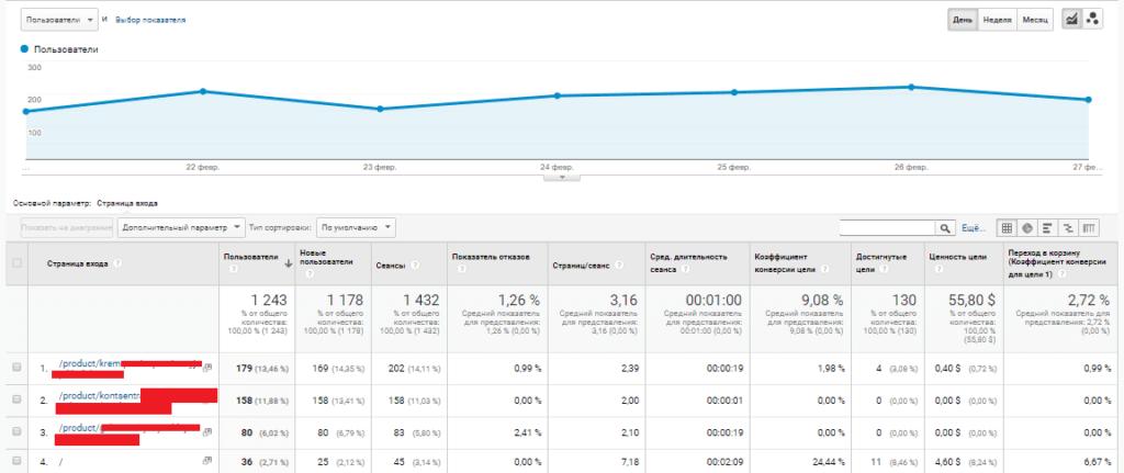 Отчет в Google Analytics со страницей входа и выхода
