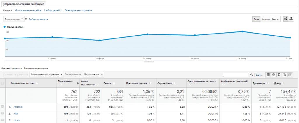 Отчет в Google Analytics с устройствами, операционными системами и браузером