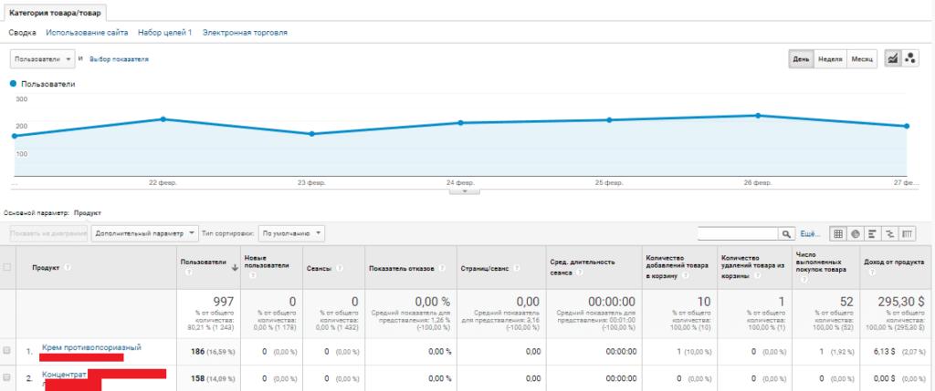 Отчет в Google Analytics с категорией и товаром