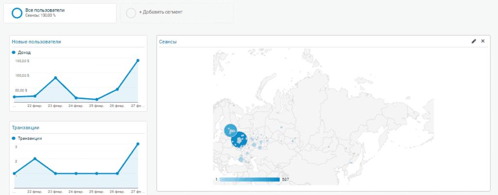 Дашборд в Google Analytics для владельцев бизнеса